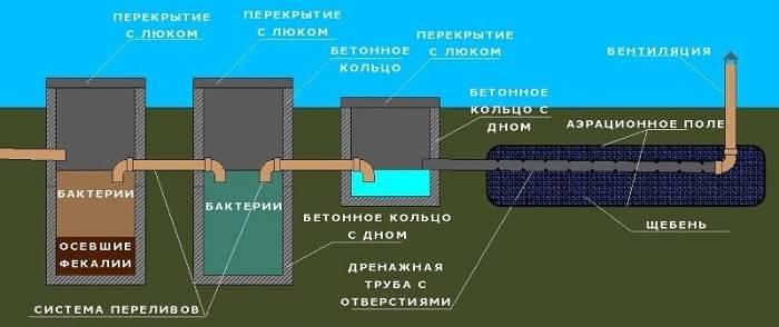 Водоотведение на даче