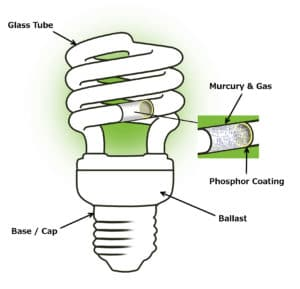 energy-saving lamp, mercury