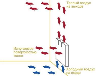 Российские алюминиевые радиаторы отопления