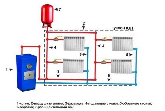 Прокладка труб отопления в частном доме