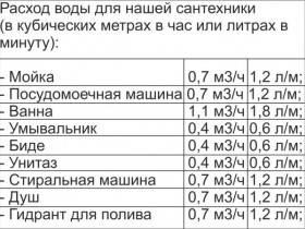 Как рассчитать мощность насоса