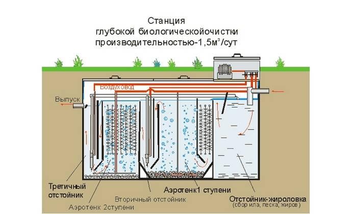 Автономная канализация для частного дома своими руками