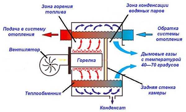 Кпд газового котла