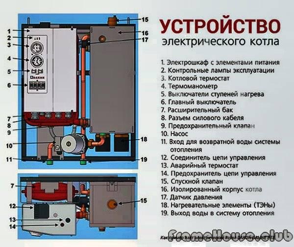 Электро котлы для частного дома