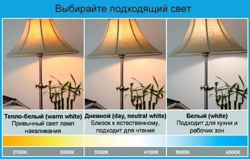 Расчет освещенности помещения