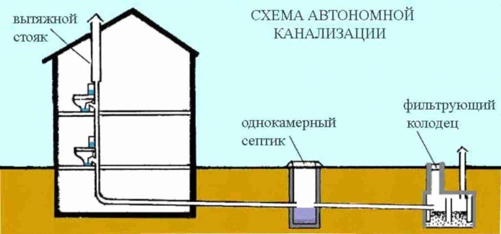 Угол наклона канализационной трубы в частном доме