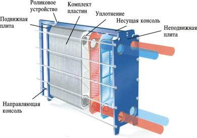 Промыть систему отопления