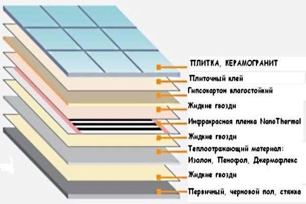 Толщина теплого электрического пола под плитку