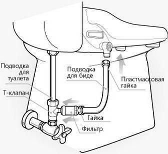 Туалет с гигиеническим душем