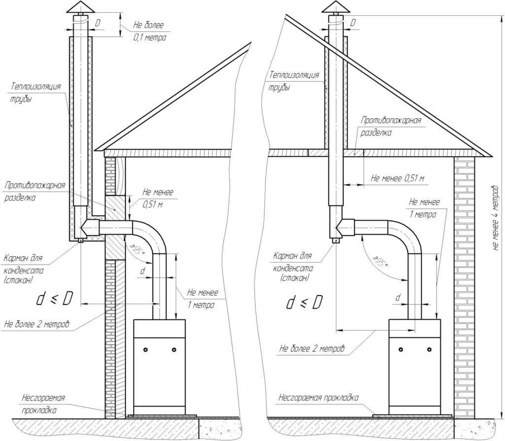 Установка газового оборудования в частном доме