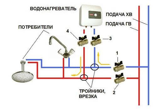 Проточный водонагреватель душ