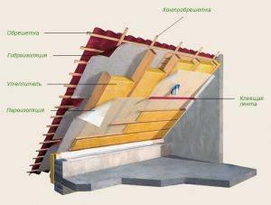 Порядок утепления крыши