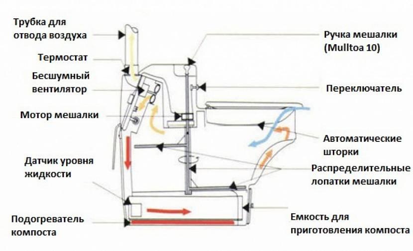 Мини биотуалет