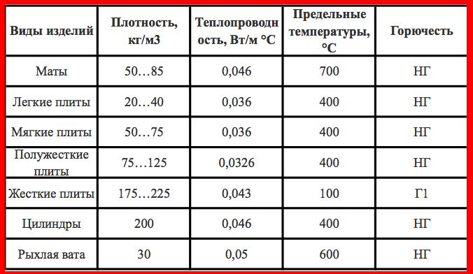 Плотность утеплителя для скатной кровли