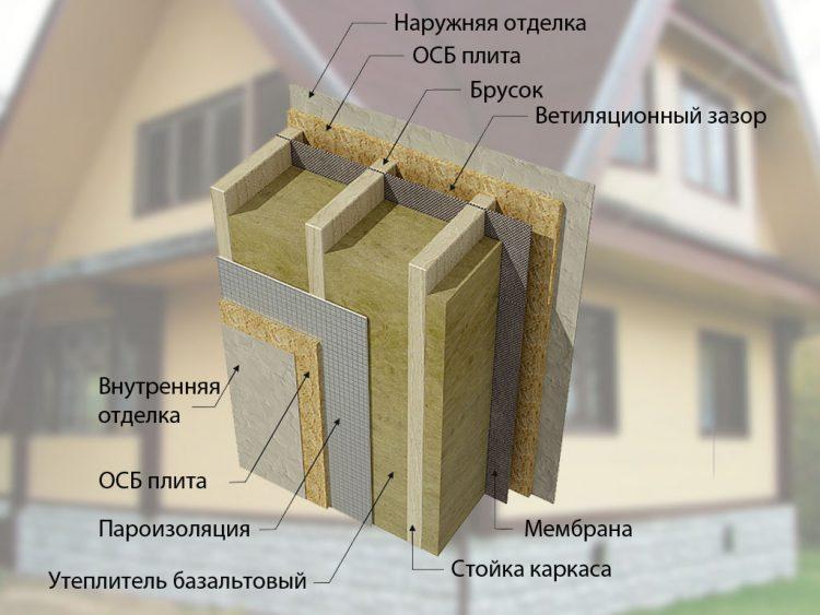 Какой утеплитель лучше для стен каркасного дома