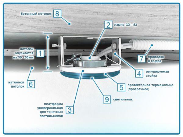 Расстояние между светильниками на потолке