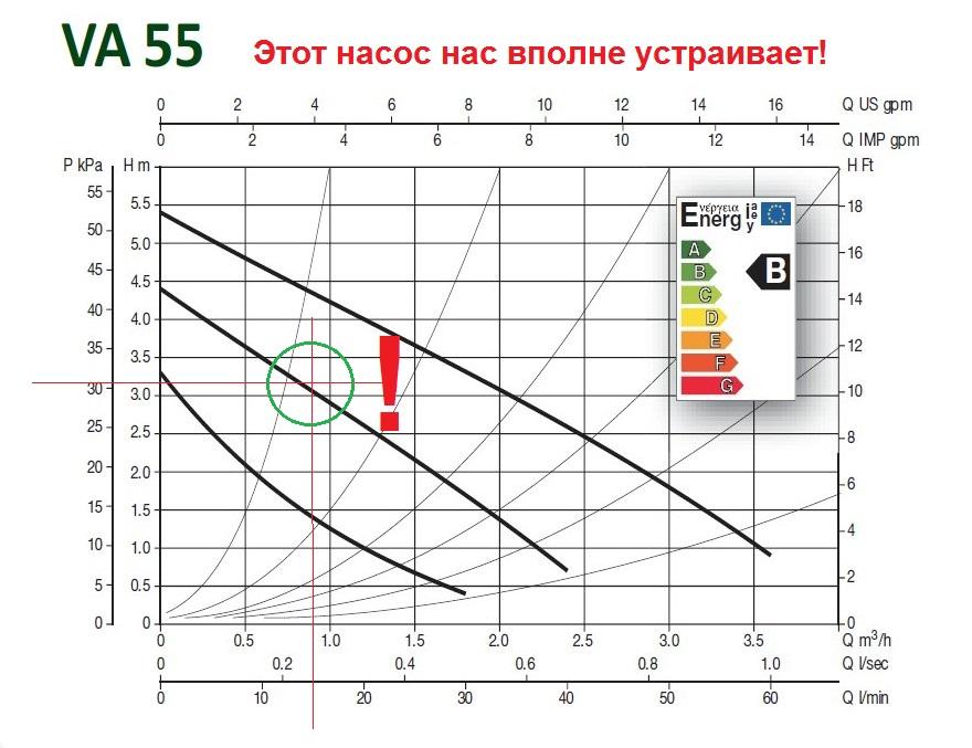 Подбор циркуляционного насоса по параметрам