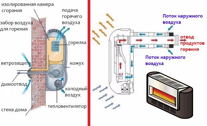 Конвертер газовый