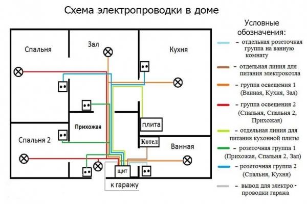 Схема проводки дома