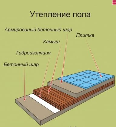 Технология утепления пола в деревянном доме