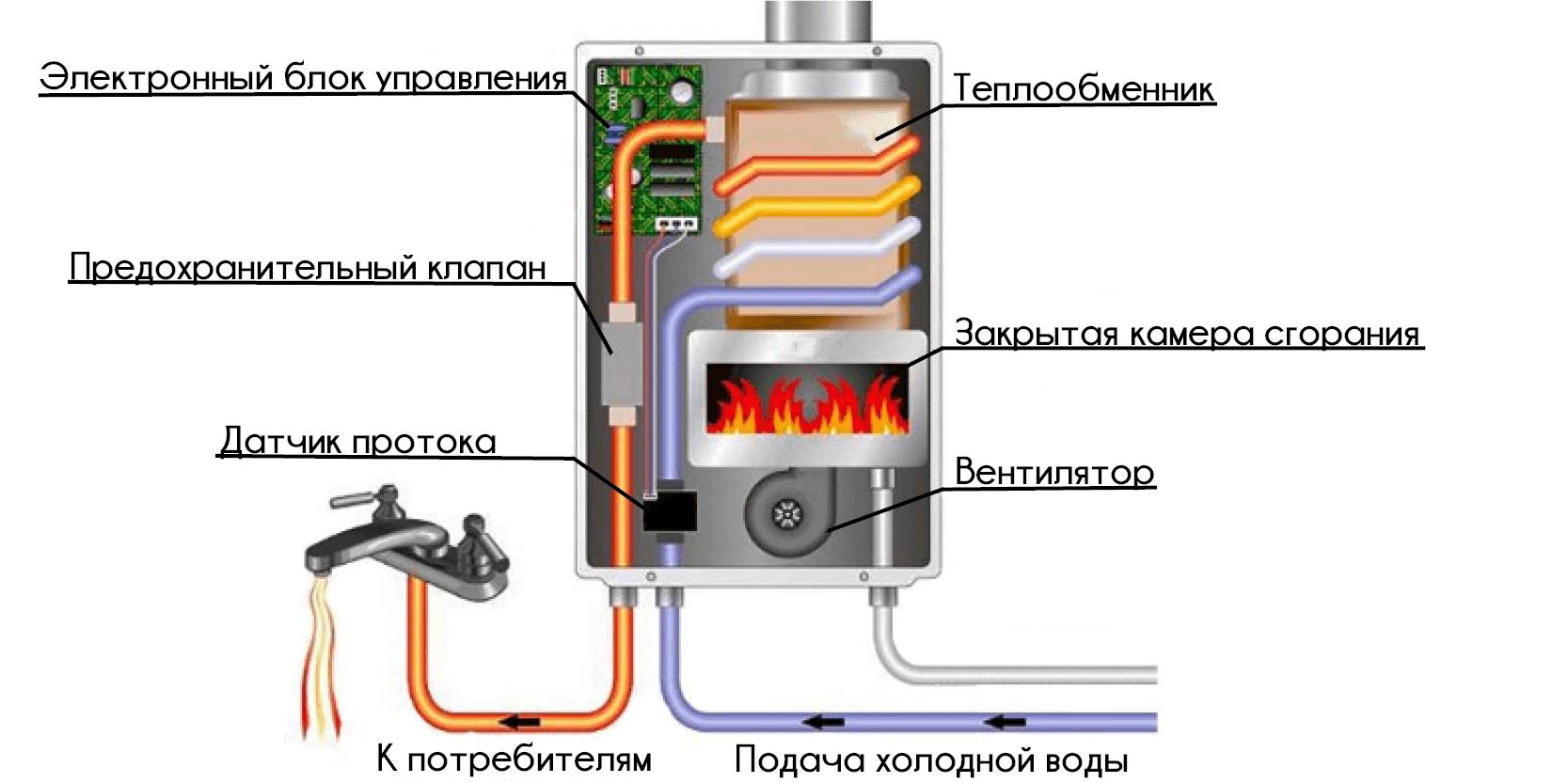 Подключение электроники к водосети