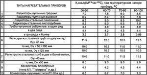 Вес чугунных радиаторов отопления