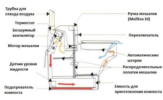 Как использовать биотуалет